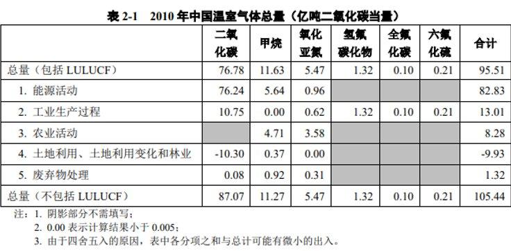 王维洛:中国参与世界温室气体减排